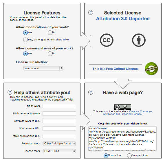 Creative Commons License Choosing Tool