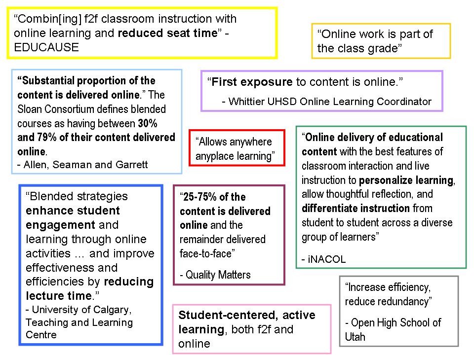 "What is blended? ""Combin[ing] f2f classroom instruction with online learning and reduced seat time"" - EDUCAUSE ""Substantial proportion of the content is delivered online."" The Sloan Consortium defines blended courses as having between 30% and 79% of their content delivered online. - Allen, Seaman and Garrett  ""25-75% of the content is delivered online and the remainder delivered face-to-face"" - Quality Matters Student-centered, active learning, both f2f and online"