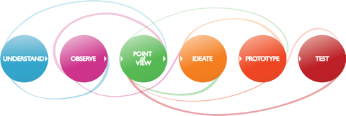 design thinking process diagram